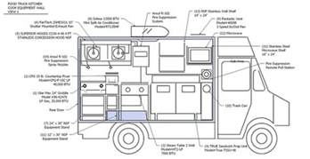 food truck diagrams for inspection roadfood com