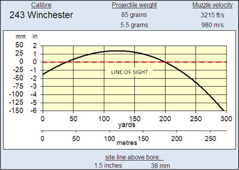 Rifle Trajectory Table by Effective Range Of 243 Win Invitations Ideas