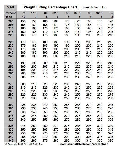 bench press percentage workout weight lifting percentage chart workout pinterest