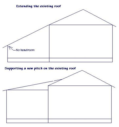shed roof tie   valuted sunroom bing images