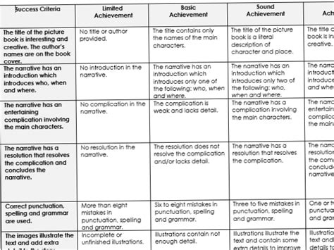 picture book rubric rubric to assess the creation of a picture book by