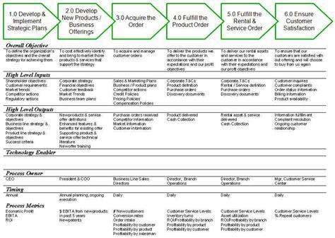process model definitions paul bosetti strategy and