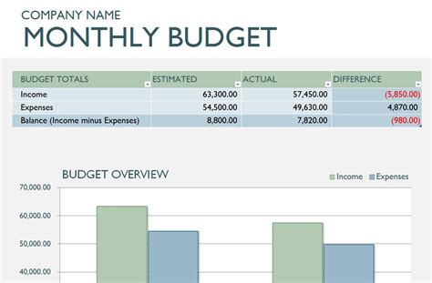 free small business budget template capterra blog