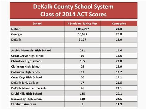 Act Section Scores by Dekalb County Schools Class Of 2014 Act Scores The Aha