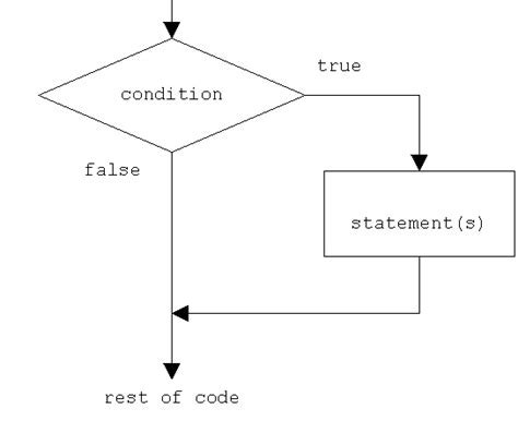 java flowchart exle python if else statement if else if statement and nested
