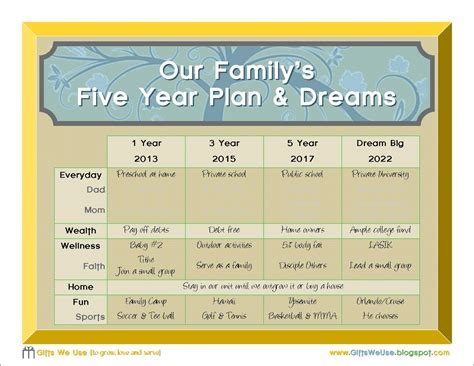 Gifts We Use Family 5 Year Plan A Printable 5 Year It Plan Template