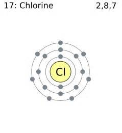 Chlorine Protons Chlorine