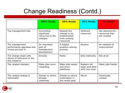 readiness assessment template change management checklist