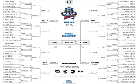 Michael Jackson Wins March Madness by Ncaa S Four 2016 Villanova Wins Title Thriller