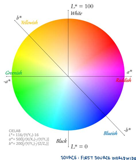 lab colors how to use color spaces to talk about color source