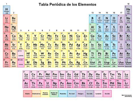 tabla de comparendos bogota 2016 4 nuevos elementos se suman a la tabla peri 243 dica