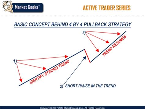 emini swing trading pull back swing trading strategy i the only way to trade