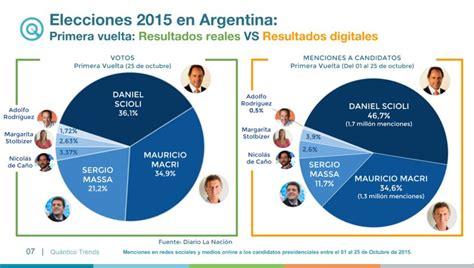 resultados elecciones segunda vuelta en argentina qu 225 ntico trends per 250 term 243 metro de las elecciones