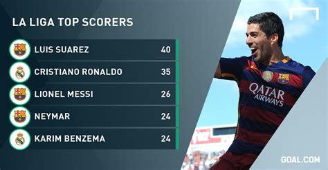 la liga table and top scorer luis suarez barcelona s highest scoring uruguayan tops
