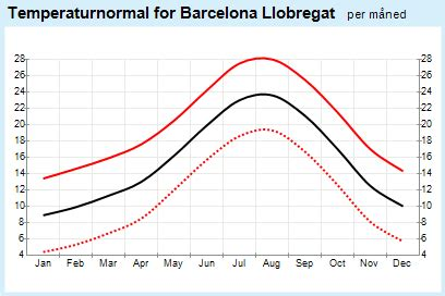 barcelona yearly weather yr weather statistics for barcelona catalonia spain