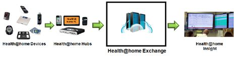 health home exchange lni
