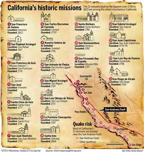 graphic how california s missions are being scanned and
