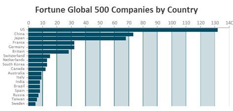 bar chart top 100 stocks javascript bar charts canvasjs