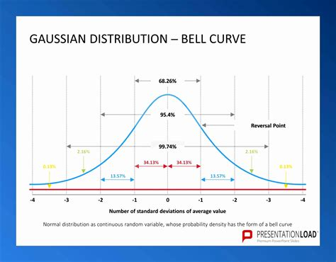 Bell Curve Excel Template Printable Bell Curve Quantumgaming Co
