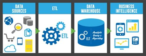 Architecture Layout Software what is etl