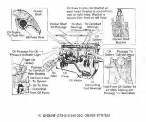 plymouth 273 engine diagram plymouth get free image about wiring diagram