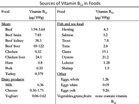 vitamin b vegetables names vit b12