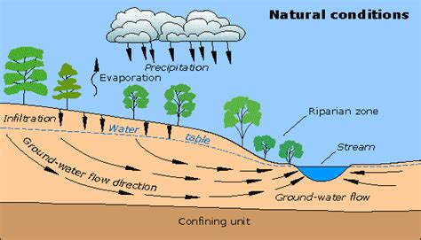 thermal use of shallow groundwater books water on earth