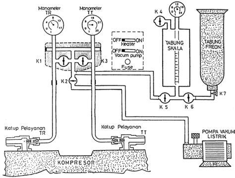 Pompa Vakum Ac Mobil penggantian saringan ac dan pengisian freon part 1