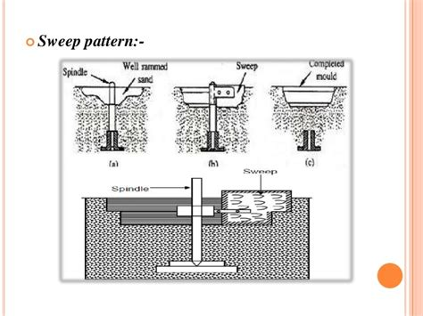 gated pattern in casting casting and its types