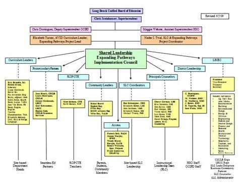 organization plan example logic flow chart generator