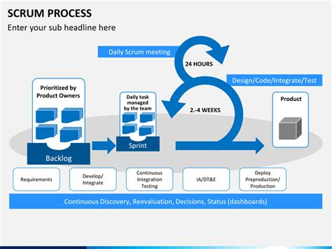 process layout exle ppt scrum process powerpoint template sketchbubble