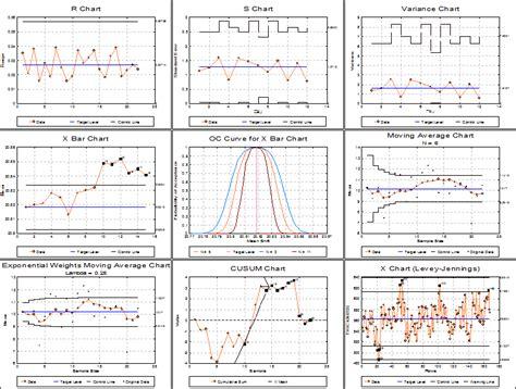 unistat statistics software quality control