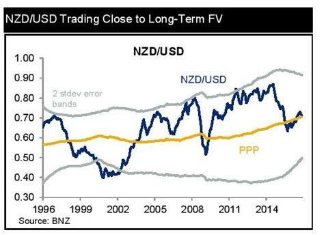 Nz Currency Rate by Bnz New Zealand Dollar Exchange Rates Forecast Vs Pound