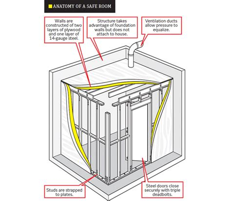 how to make a safe room an american safe rooms and shelters
