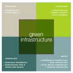 Coastal Home Plans by Why Green Economy Green Infrastructure Valuation Toolkit
