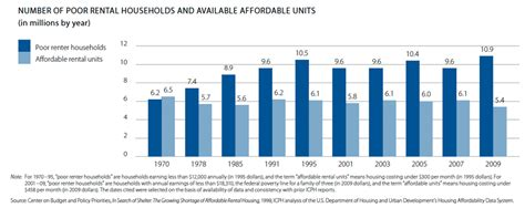 lowest housing prices in usa the story of the low income housing shortage in america