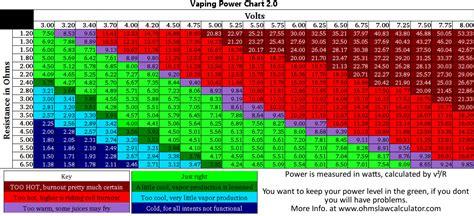 resistance calculator vape vaping power chart vape sheet s ohm chart vaping cheap
