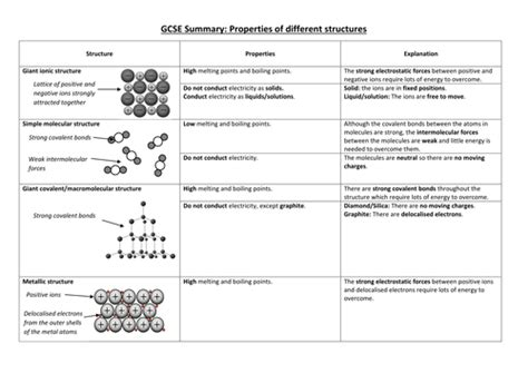 Overview Chemical Bonds Worksheet by New Aqa Science Structure And Bonding Revision Sheet By