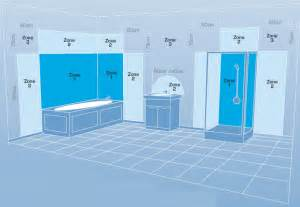 Bathroom Zones Ip Rating ip ratings bathroom zones information