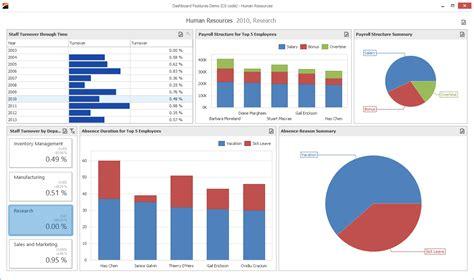 dash board demos data visualization dashboard devexpress