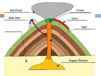 volcanoes parts   volcano  engaging einsteins tpt