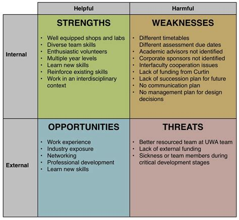 sle of weaknesses swot analysis exles