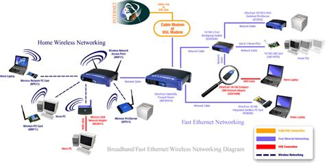 wireless networking setup security