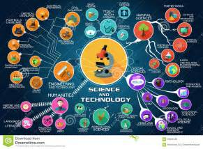 science and technology as lifeline for economic