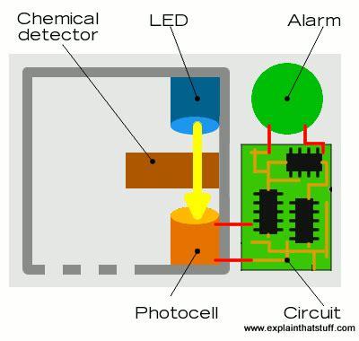 ionization detector diagram ionization energy diagram