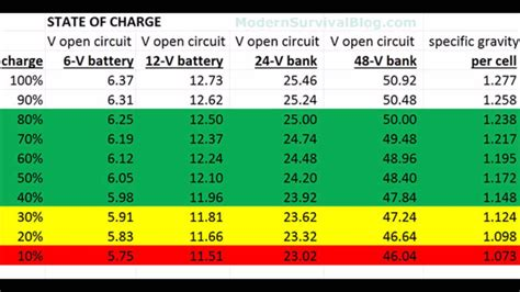 Auto Battery Voltage Chart by Battery System State Of Charge 6 Volt To 48volt Table Or