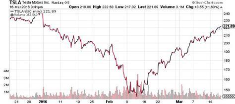 Tesla Motors Stock Chart Tsla Stock Is Tesla Motors Inc A 340 Stock