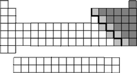 tavola periodica vuota tavola periodica degli elementi