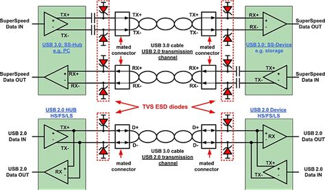 usb3 layout guidelines rising to the usb 3 0 challenge smart design achieves