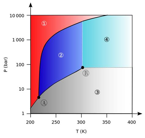 consider this phase diagram for carbon dioxide ファイル carbon dioxide pressure temperature phase diagram